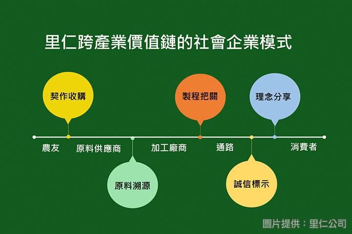 里仁「跨產業價值鏈的社會企業模式」