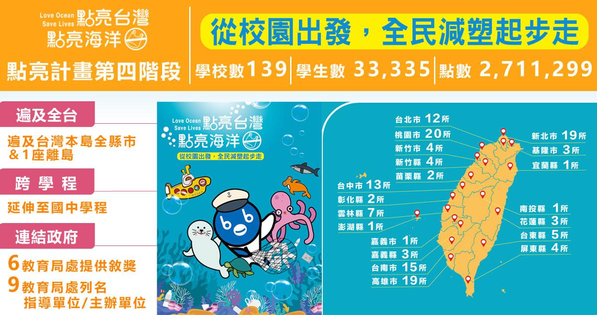 慈心有機農業發展基金會與福智文教基金會推動「點亮臺灣.點亮海洋」校園減塑計劃,至 2021 年已累計減少270萬個一次性塑膠製品用量
